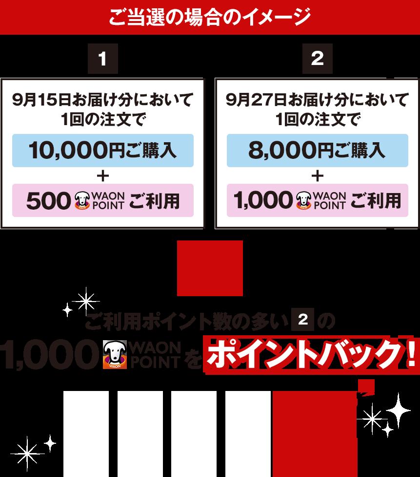 ご当選の場合のイメージ (1)9月15日お届け分において1回の注文で10,000円ご購入+500 WAON POITご利用 (2)9月27日お届け分において1回の注文で8,000円ご購入+1,000 WAON POINT ご利用ポイント数の多い(2)の1,000 WAON POINTをポイントバック!