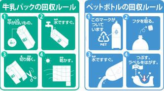 洗浄のルール